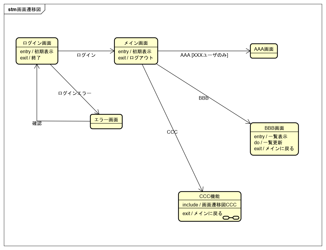 チャート 図 ステート ステートマシン図(Ⅰ)